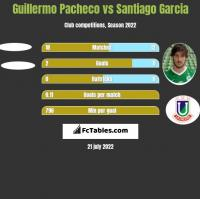 Guillermo Pacheco vs Santiago Garcia h2h player stats