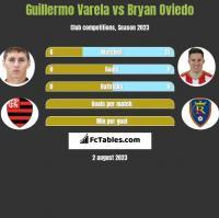 Guillermo Varela vs Bryan Oviedo h2h player stats