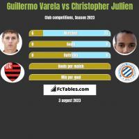 Guillermo Varela vs Christopher Jullien h2h player stats