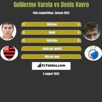 Guillermo Varela vs Denis Vavro h2h player stats