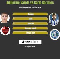 Guillermo Varela vs Karlo Bartolec h2h player stats