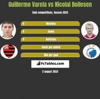 Guillermo Varela vs Nicolai Boilesen h2h player stats