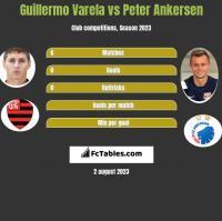 Guillermo Varela vs Peter Ankersen h2h player stats