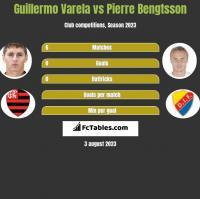 Guillermo Varela vs Pierre Bengtsson h2h player stats