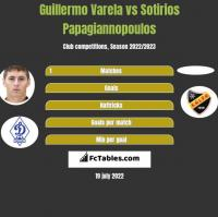Guillermo Varela vs Sotirios Papagiannopoulos h2h player stats