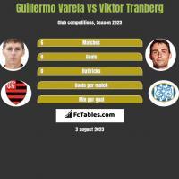 Guillermo Varela vs Viktor Tranberg h2h player stats