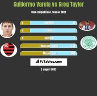 Guillermo Varela vs Greg Taylor h2h player stats