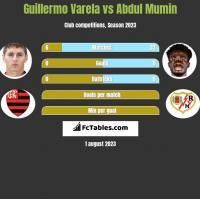 Guillermo Varela vs Abdul Mumin h2h player stats
