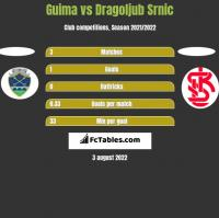 Guima vs Dragoljub Srnic h2h player stats