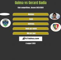 Guima vs Gerard Badia h2h player stats
