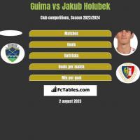 Guima vs Jakub Holubek h2h player stats