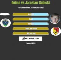 Guima vs Jaroslaw Kubicki h2h player stats