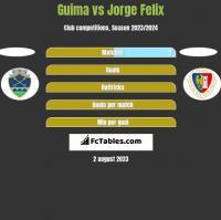 Guima vs Jorge Felix h2h player stats