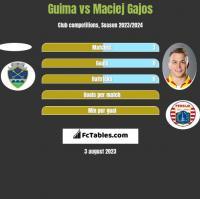 Guima vs Maciej Gajos h2h player stats