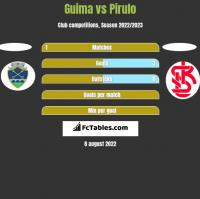 Guima vs Pirulo h2h player stats