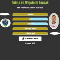 Guima vs Wojciech Luczak h2h player stats
