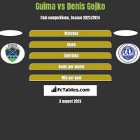 Guima vs Denis Gojko h2h player stats