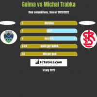 Guima vs Michal Trabka h2h player stats