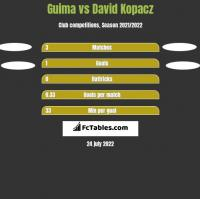 Guima vs David Kopacz h2h player stats