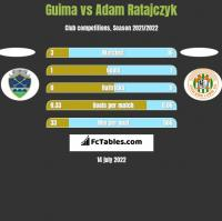 Guima vs Adam Ratajczyk h2h player stats