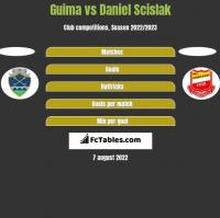 Guima vs Daniel Scislak h2h player stats
