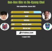 Gun-Hee Kim vs Bo-Kyung Choi h2h player stats