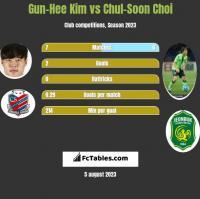 Gun-Hee Kim vs Chul-Soon Choi h2h player stats