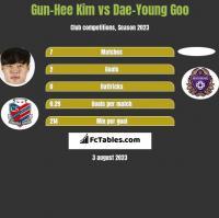 Gun-Hee Kim vs Dae-Young Goo h2h player stats