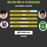 Gun-Hee Kim vs Ja-Ryong Koo h2h player stats