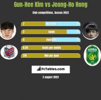 Gun-Hee Kim vs Jeong-Ho Hong h2h player stats