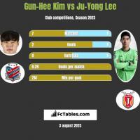 Gun-Hee Kim vs Ju-Yong Lee h2h player stats