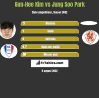 Gun-Hee Kim vs Jung Soo Park h2h player stats