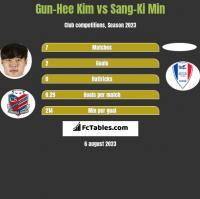 Gun-Hee Kim vs Sang-Ki Min h2h player stats