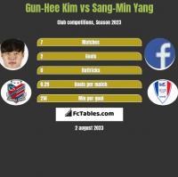 Gun-Hee Kim vs Sang-Min Yang h2h player stats