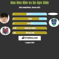 Gun-Hee Kim vs Se-Gye Shin h2h player stats