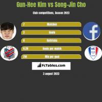 Gun-Hee Kim vs Song-Jin Cho h2h player stats
