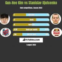 Gun-Hee Kim vs Stanislav Iljutcenko h2h player stats