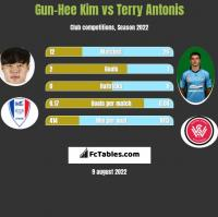 Gun-Hee Kim vs Terry Antonis h2h player stats