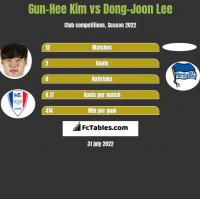 Gun-Hee Kim vs Dong-Joon Lee h2h player stats