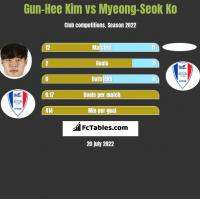 Gun-Hee Kim vs Myeong-Seok Ko h2h player stats