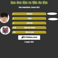 Gun-Hee Kim vs Min-Ho Kim h2h player stats