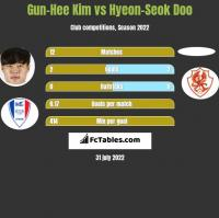 Gun-Hee Kim vs Hyeon-Seok Doo h2h player stats