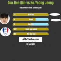 Gun-Hee Kim vs Ho-Yeong Jeong h2h player stats