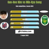 Gun-Hee Kim vs Min-Kyu Song h2h player stats