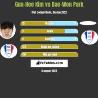 Gun-Hee Kim vs Dae-Won Park h2h player stats