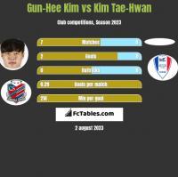 Gun-Hee Kim vs Kim Tae-Hwan h2h player stats