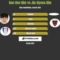 Gun-Hee Kim vs Jin-Hyeon Kim h2h player stats