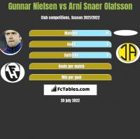 Gunnar Nielsen vs Arni Snaer Olafsson h2h player stats