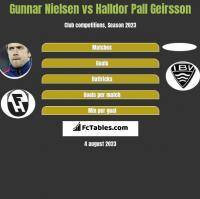 Gunnar Nielsen vs Halldor Pall Geirsson h2h player stats