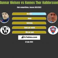 Gunnar Nielsen vs Hannes Thor Halldorsson h2h player stats